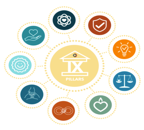 A graphic showcasing the 9 Pillars of Culture at Community Dental Partners, listed below.