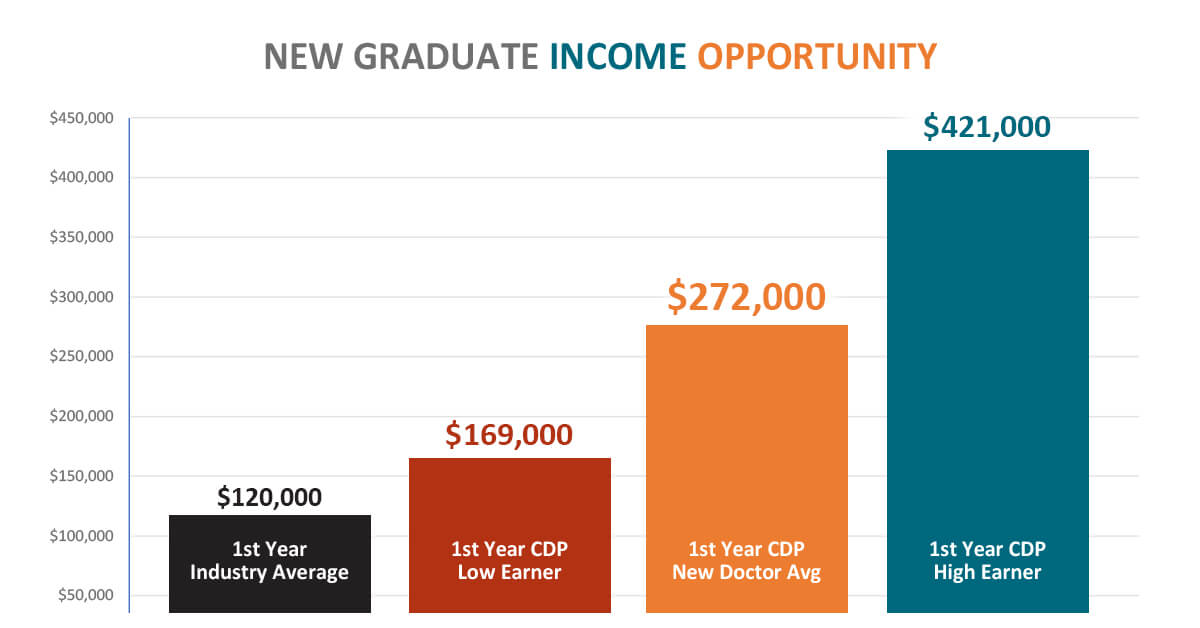 A bar graph showing income opportunity for new dental graduates in the dental industry and at CDP, comparatively.